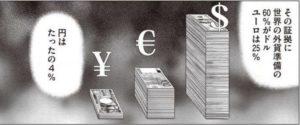 インベスターZ 世界のお金の量を表す図