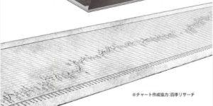 インベスターZ 140年間の日本のチャート